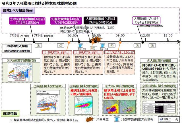 「顕著な大雨に関する情報」の発表タイミングの事例「2020年7月豪雨での熊本県球磨村の例(複数回発表されるケース)」(気象庁資料より)