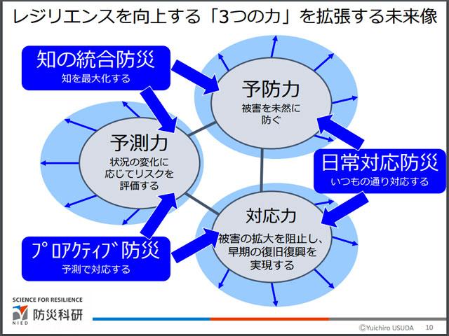 「デジタル防災技術」、未来構想への提案(防災科研・臼田裕一郎氏資料より)