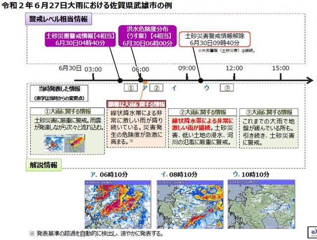 「顕著な大雨に関する情報」の発表タイミングの事例「2020年6月27日大雨での佐賀県武雄市の例(1回だけ発表されるケース)」(気象庁資料より)