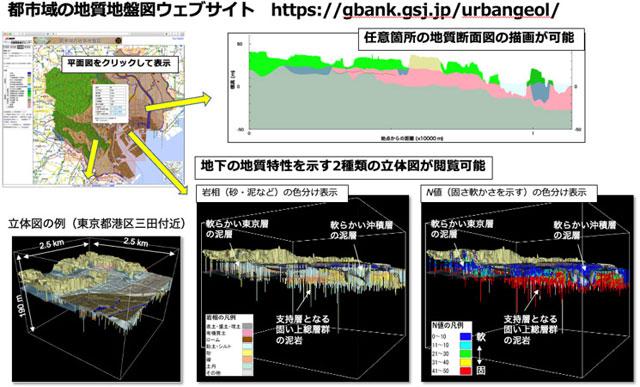 3次元地質地盤図の表示例(産総研広報資料より)。産総研のウェブサイト「都市域の地質地盤図」では、東京都心部の地下の地層の3次元的な広がりを、立体図や任意の箇所の地質断面図を描画して閲覧することができる