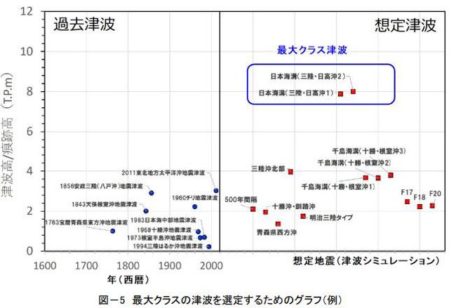 最大クラスの津波を選定するためのグラフ(例)(北海道資料より)