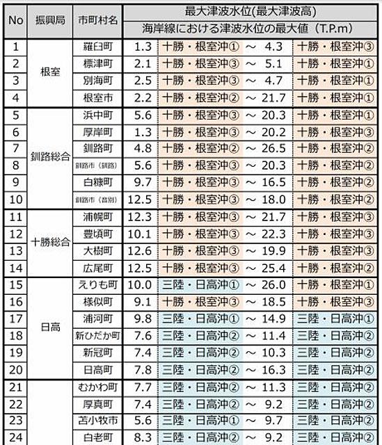 海岸線の津波水位(市町毎の最大津波水位(最大津波高))(下部、省略)