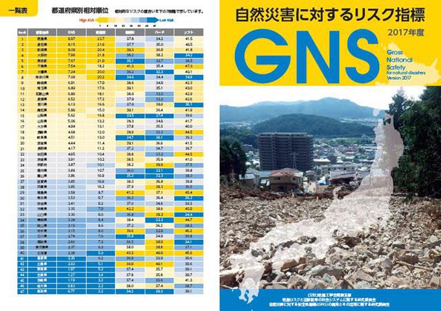 地盤工学会関東支部が開発する「自然災害に対する安全性指標 GNS」は、地震・津波・高潮・土砂災害・火山噴火の災害リスクを自治体ごとに評価するもので、発生頻度、被災が予想される人口割合、社会や経済の災害に対する弱さの3つを数値化した指標の組み合わせだ(スコアが大きいほど住民が被災しやすい)。上画像は同2017年度版の表紙(右)と「都道府県別相対順位」(相対的なリスクの度合いを7段階で示したもの)。GNSは「経年的な脆弱性の改善状況の見える化」、「各地域の強み・弱みの把握」、その「指標の改善」に資することが目的とされる