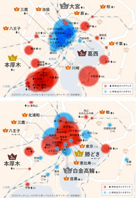 上画像:「借りて住みたい街ランキング」より、下:買って住みたい街ランキング」より(赤色が昨年比ランクアップ、青色が昨年比ランクダウン)