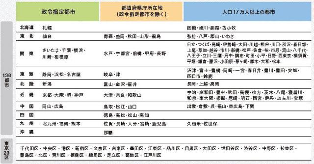 「日本の都市特性評価 2021」の対象都市・国内138都市と東京23区