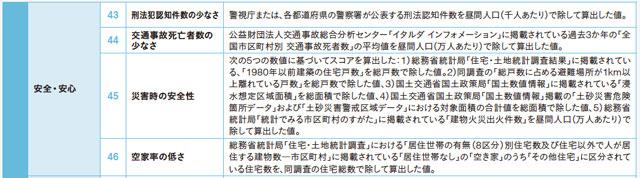 「日本の都市特性評価 2021」の「指標の定義」より「安全・安心」内の「災害時の安全性」
